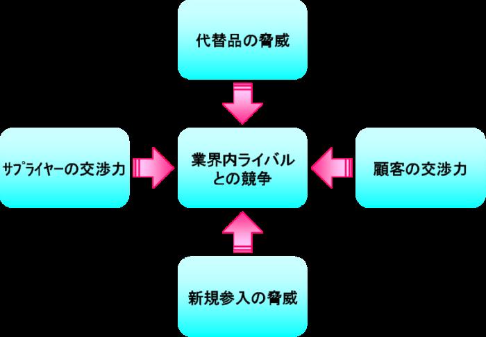 ファイブ・フォース・モデル