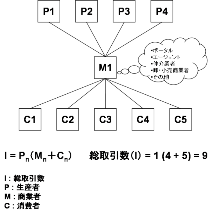 図2.間接流通