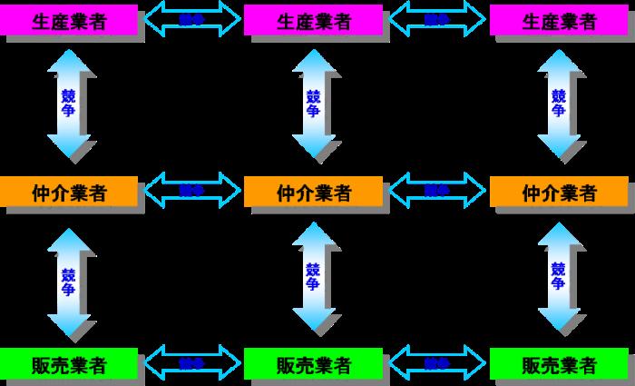 垂直方向の競争