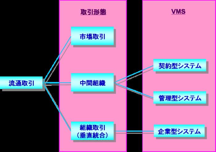 VMSの類型