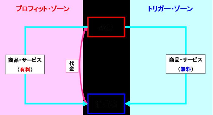 直接的内部相互補助モデル