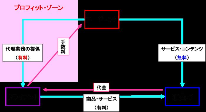第三者手数料モデル