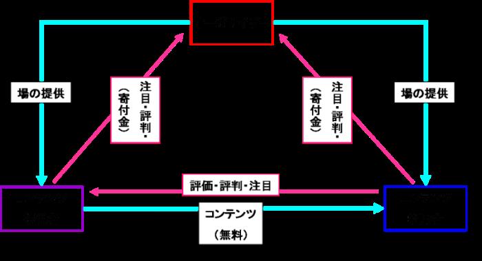 贈与経済モデル