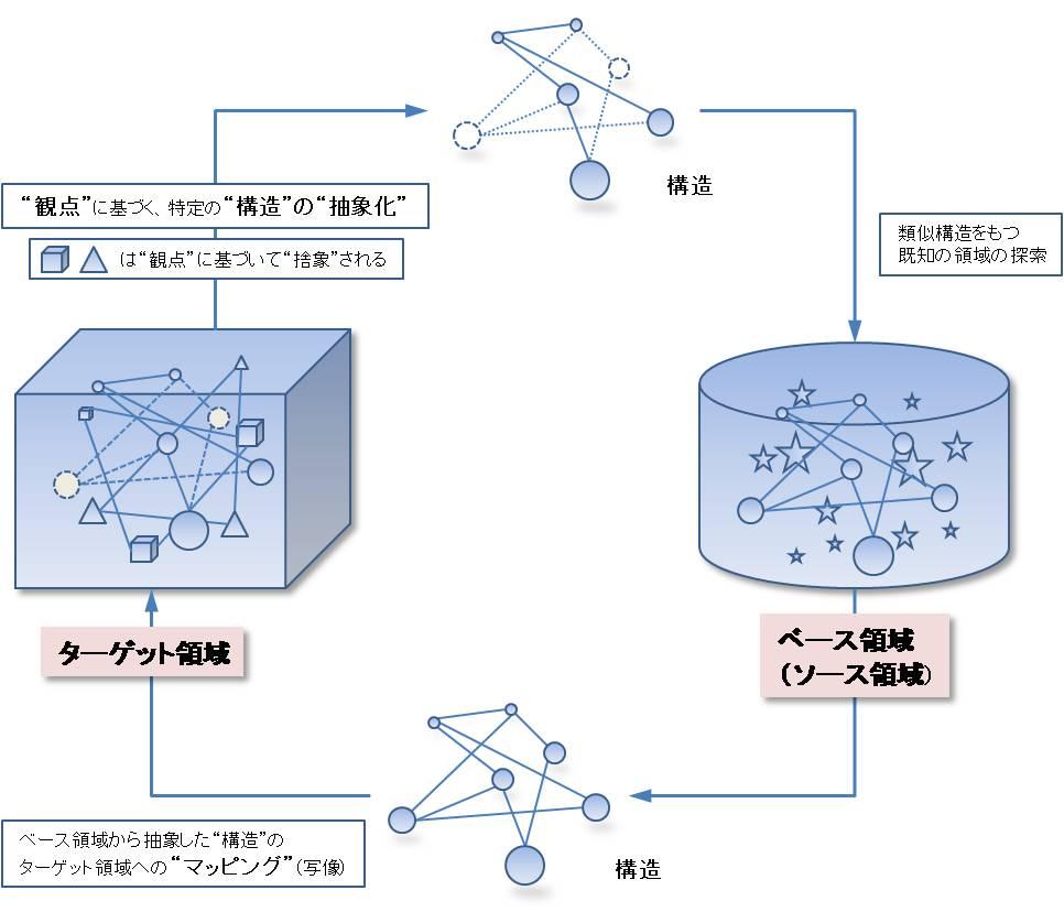 アナロジーの概念図